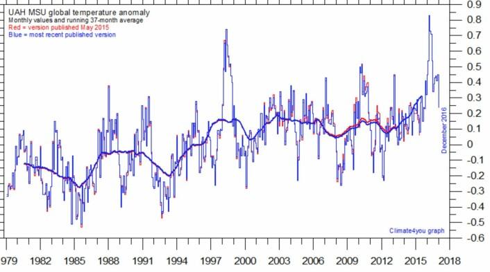 UAH satellittmålt global temperatur i nedre troposfære klatret i 2016 til nye høyder også hos Climate4you. (Bilde: Climate4you)