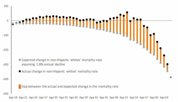 Dødeligheten blant hvite amerikanere burde ha blitt redusert med 1,8 prosent for hvert år som går. De grå prikkene viser en slik utvikling for ulike voksne aldersgrupper i årene 1999-2014. De svarte prikkene viser den virkelige dødeligheten. Oransje strek viser «dødelighetsgapet». Endring i dødelighet per 100 000 mennesker. (Foto: (Kilde: CDC Wonder Online Database))