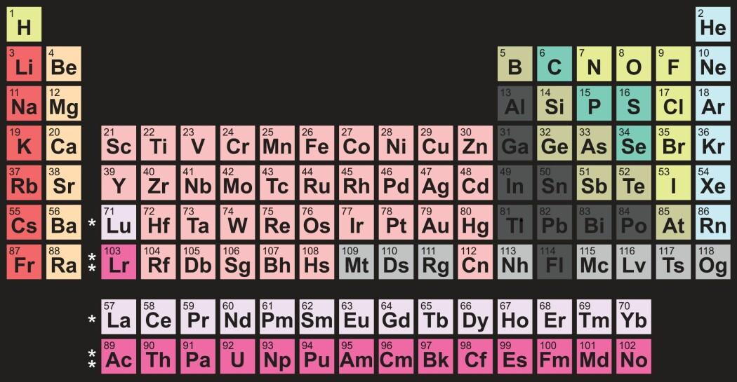 Fra hydrogen til oganesson. Det periodiske system organiserer alle de 118 kjente grunnstoffene. (Illustrasjon: Colourbox)