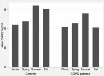 D-vitaminnivået hos kolspasienter er lavere enn i kontrollgruppen gjennom hele året. Men det er særlig om sommeren og høsten av kolspasienter har mye lavere D-vitamin i kroppen enn andre personer. (Foto: Illustrasjon: Persson/PlosOne))