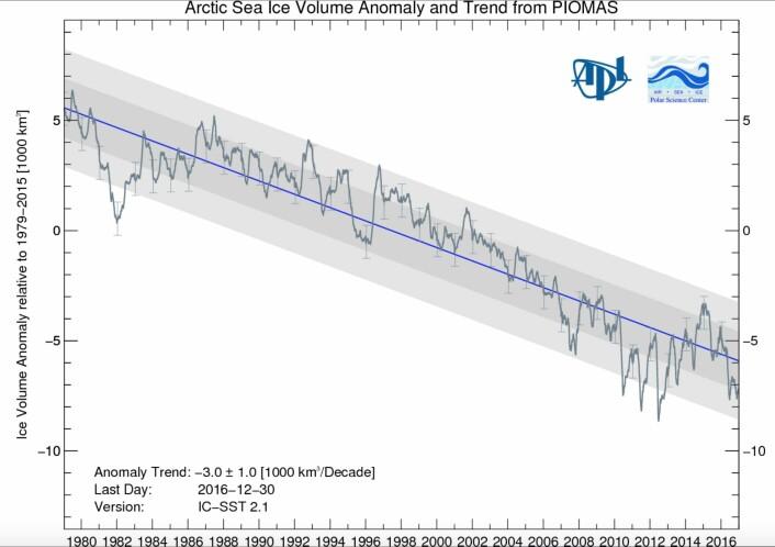 Nedover går det, også med sjøisens volum i Arktis. (Bilde: PIOMAS, Univ Washington)