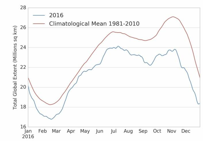 Globalt sjøisdekke lå lavt gjennom hele året. (Bilde: NSIDC)