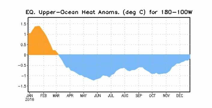 Snart normal temperatur igjen i havvannet under ekvatorbeltet i Stillehavet, etter at det nesten ble en La Nina. (Bilde: NOAA)