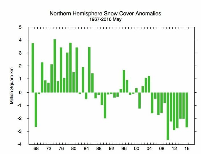 Mindre snødekket areal i mai måned er vel en naturlig konsekvens av global oppvarming? (Bilde: Rutgers Univ.)
