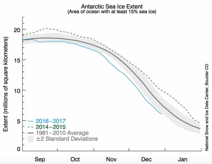 Fra rekordmye til rekordlite sjøis rundt Antarktis i løpet av bare to år. Hva vil 2017 bringe? (Bilde: NSIDC)