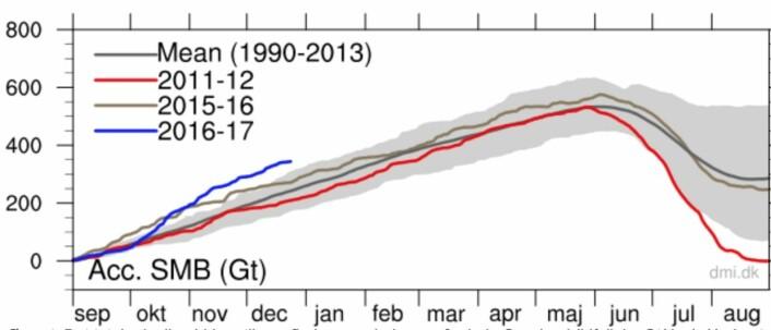 Mer snø enn normalt på Grønlands store bre hittil i denne vintersesongen. (Bilde: DMI)