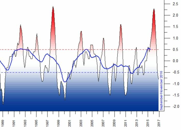 """ONI-indeksen gir en enkel forklaring på hvorfor global temperatur hadde en """"pause"""" i årene 2002 - 2013, samtidig som oppvarmingen av havet fortsatte. (Data: NOAA. Grafikk: Climate4you)"""