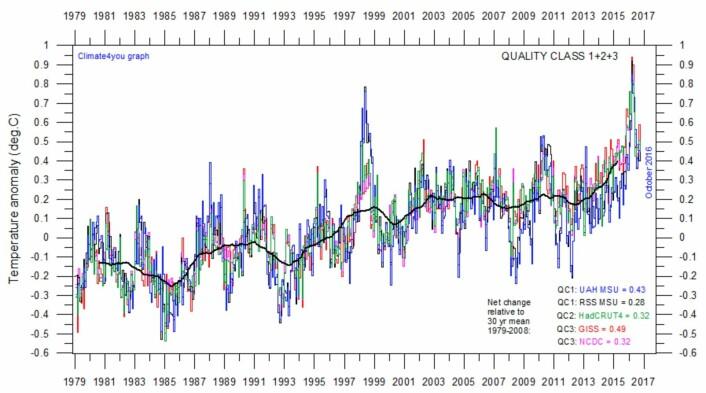 Det er i 2016 satt globale varmerekorder - som forventet. (Data: UAH, RSS, GISS, NOAA, Hadley. Grafikk: Climate4you)