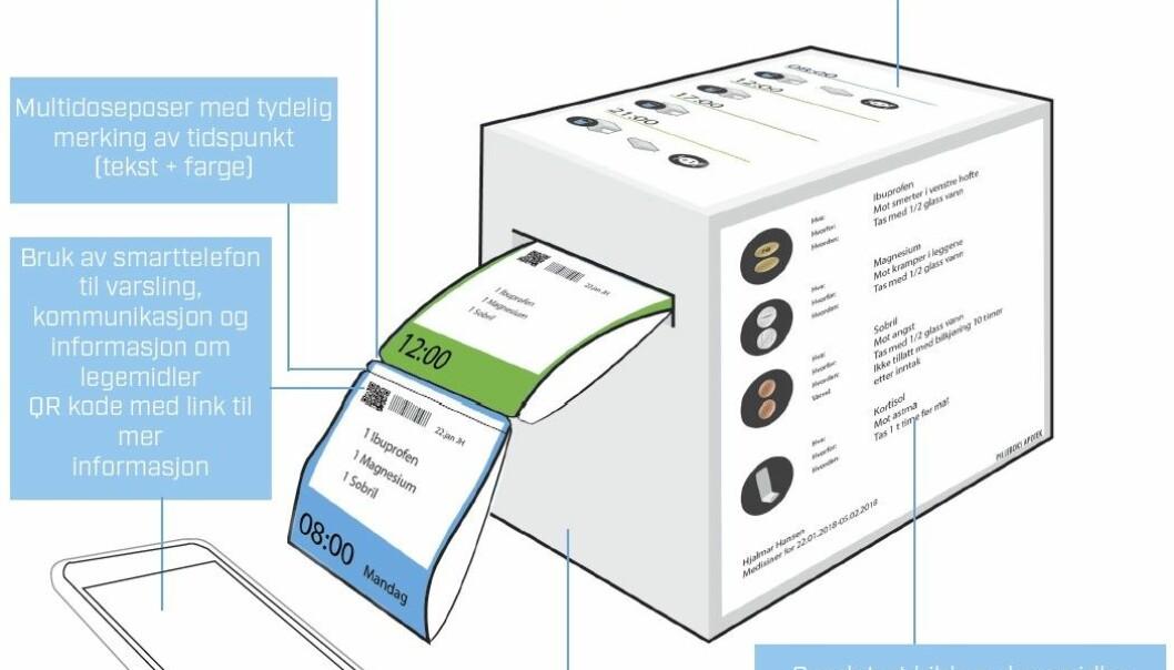 Denne figuren viser hvor lettvint det kan gjøres å merke medisinposer med ulike farger, tydelig informasjon om hva de inneholder, klokkeslett og kode som kan skannes for mer informasjon. (Illustrasjon: Sintef)