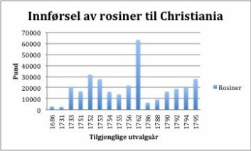 Innførsel av Rosiner til Christiania i utvalgsår (Foto: R.Hutchison)
