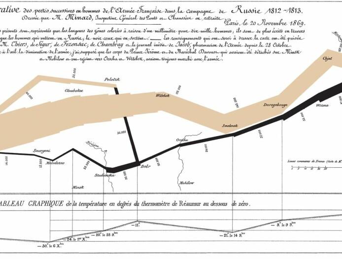 Charles-Joseph Minards kart over Napoleons feilslåtte hærtog mot Russland: En klassiker som stadig aktualiseres