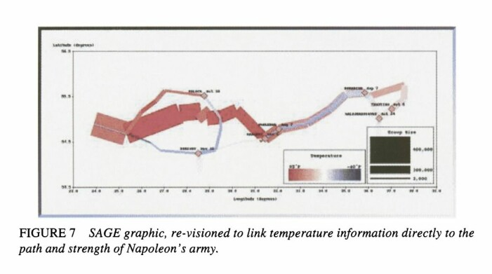 Digital versjon som kobler temperaturvariabelen direkte på hærtogets styrke og bevegelser. Se Friendly 2002: 43 http://www.datavis.ca/papers/jebs.pdf
