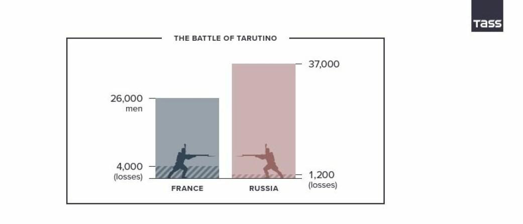 '1812: When Napoleon Ventured East', (Skjermbilde fra TASS: https://1812.tass.ru/en#content)