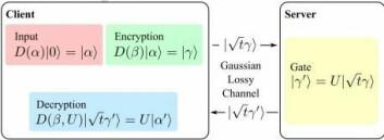 Prinsippet bak metoden ser innviklet ut, men den er lett å forstå. Kvantedatamaskinen regner på input som er kryptert og sender et kryptert svar i retur. (Foto: (Illustrasjon: K. Marshall et al./Nature Comm.))
