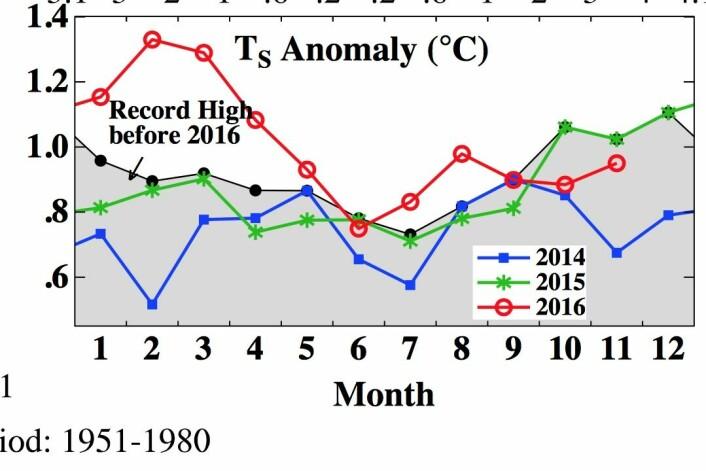 Mange rekordvarme måneder i 2016 hos NASA GISS. (Bilde: NASA GISS/Columbia Univ.)