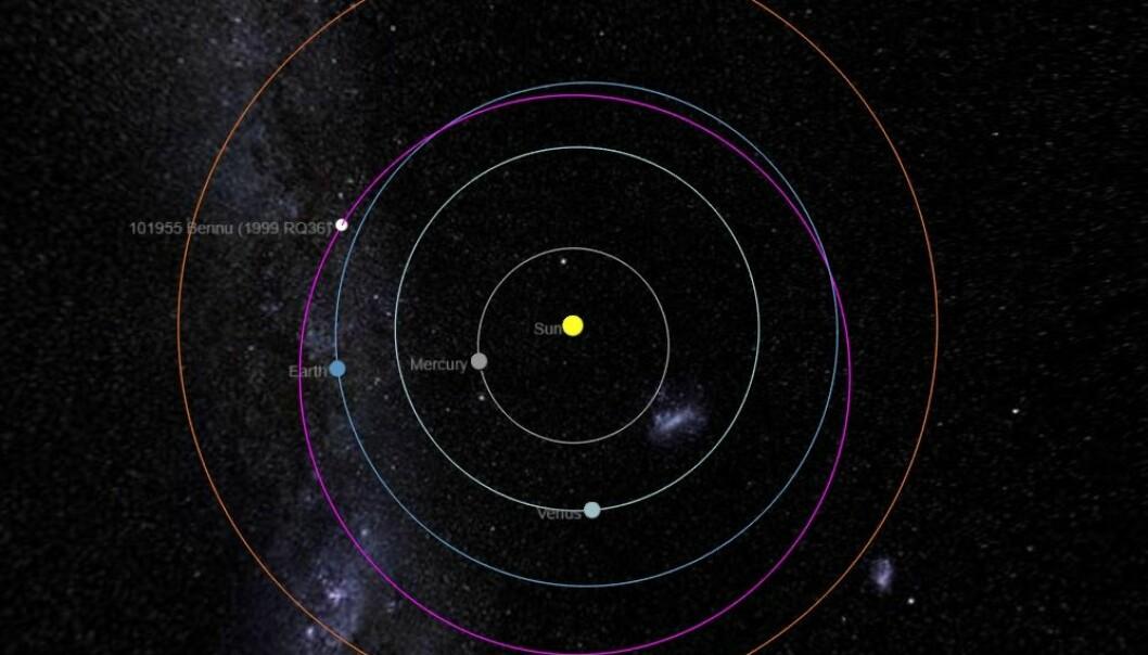 Bennus bane i solsystemet vises som den lilla banen. Den hvite prikken er Bennus plassering den 19.3. Legg merke til at banen krysser jordens bane. Det er en (svært) liten sjanse for at Bennu kan treffe jorden. Vinduet for at dette kan skje er mellom år 2175 og 2199. (Bilde: TheSkylive/https://theskylive.com/bennu-info)