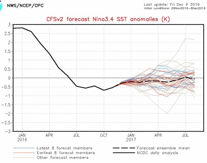 Det synes å gå mot en ENSO-nøytral vinter. (Bilde: NOAA)