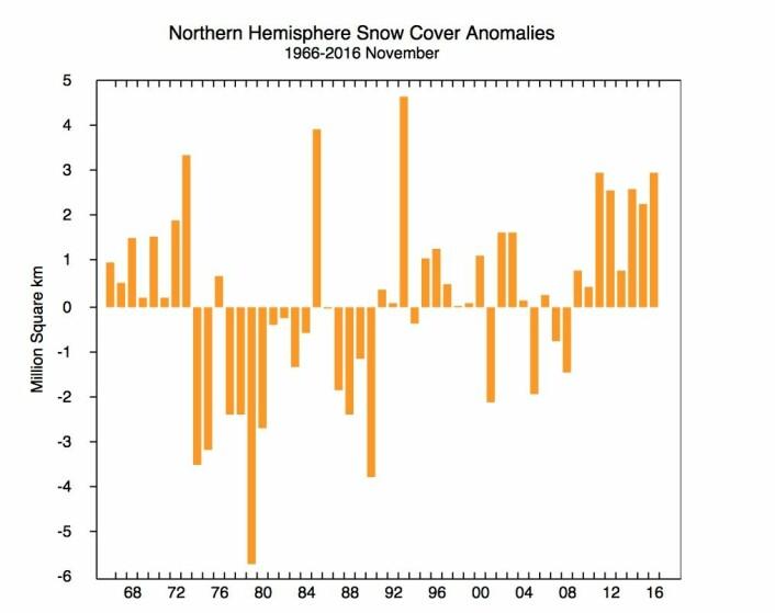 November 2016 var en av de større snømånedene, årstiden tatt i betraktning. (Bilde: NSIDC)
