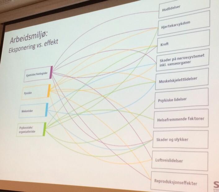 Ulike former for påkjenninger fra dårlig arbeidsmiljø kan føre til ulike årsaker til sykefravær. (Foto: (Graf: STAMI))
