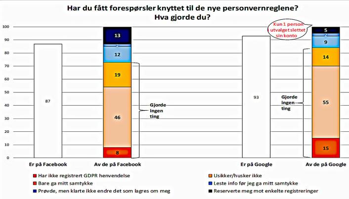 Grafen viser hvor mange Facebook- og Google-brukere som har fått GDPR-forespørsler og hvor mange som har reservert seg mot at selskapene kan lagre persondata om dem.