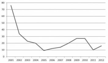 Det har blitt færre narkotikarelaterte dødsfall i Portugal siden reformene i 2001, som grafen viser. Portugal ligger i dag langt under gjennomsnittet og har EUs nest laveste dødsrate knyttet til narkotika. Antallet HIV-infeksjoner har også falt dramatisk – fra 1016 tilfeller i 2001 til bare 56 i 2012. (Foto: (Kilder: SICAD/IDT – Instituto da Droga e da Toxicodependência))