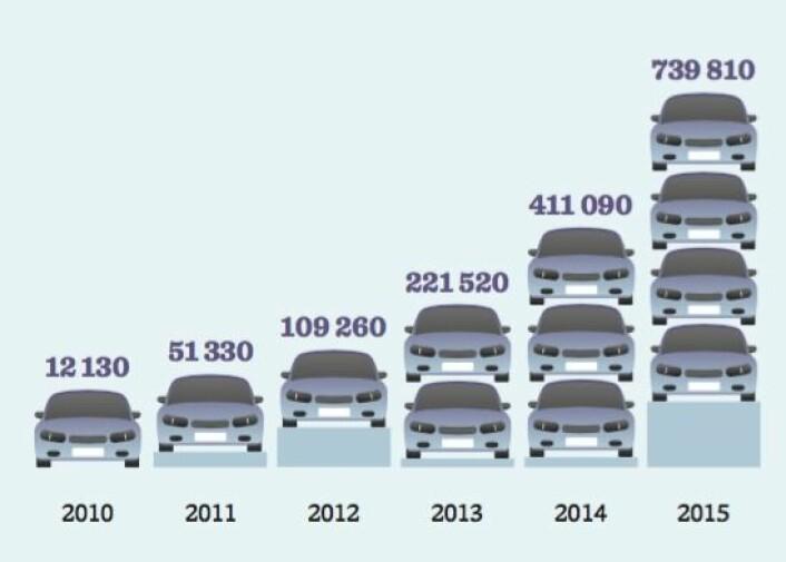 Antall helelektriske elbiler i verden fra 2010 til2015. (Foto: (Illustrasjon: Tograder.no))