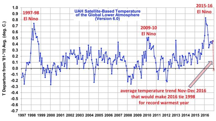 Varmeste november som er målt hittil hos UAH, og dermed stø kurs mot et rekordvarmt 2016. (Bilde: Fra Roy Spencers blogg)