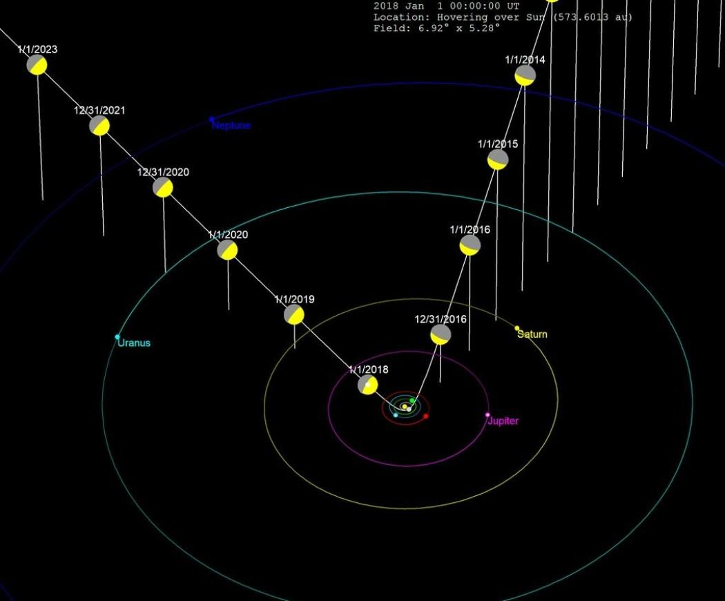 Den hvite linjen er 'Oumuamuas bane inn, gjennom og ut av solsystemet med datoer. Skivene viser hvordan den hadde sett solen fra sitt ståsted (Bilde: Tomruen/CC BY-SA 4.0)