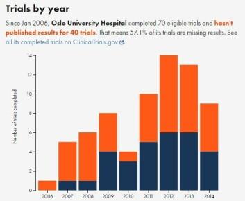 Siden januar 2006 har OUS fullført 70 kvalifiserte forsøk, men har ikke publisert resultatene for 40 av dem. Det betyr at 57,1 % av forsøkene mangler resultater, står det på nettsiden til TrialsTracker. (Foto:Skjermdump)
