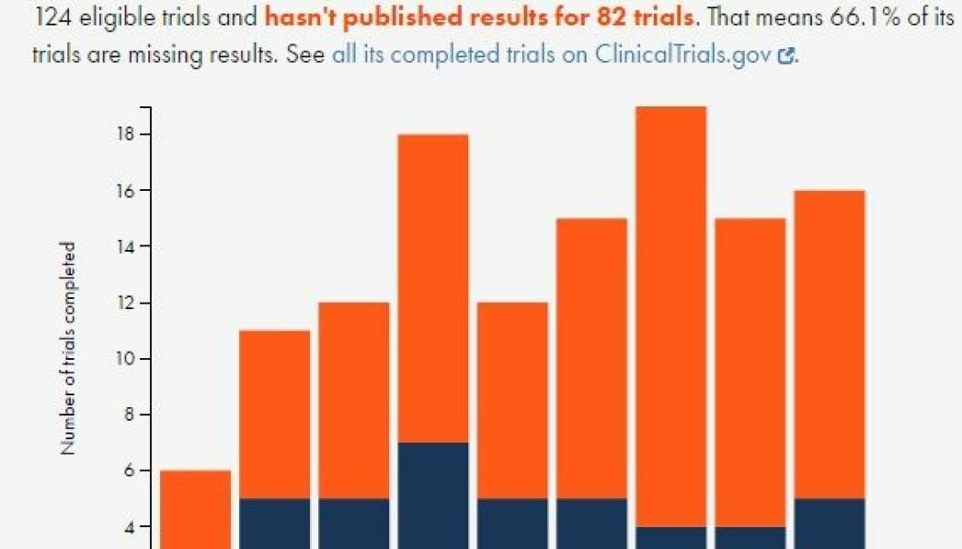 Siden januar 2006 har NTNU fullført 124 kvalifiserte forsøk, men har ikke publisert resultatene for 82 av dem. Det betyr at 66,1 % av forsøkene mangler resultater, står det på nettsiden til TrialsTracker. (Foto:Skjermdump)