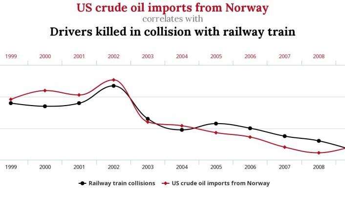 Norsk olje har neppe noen betydning for trafikkdødsfall i USA. (Illustrasjon: http://tylervigen.com/spurious-correlations)