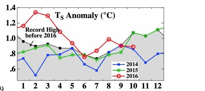 Det har vært mange månedsrekorder for global temperatur i 2016. Nå er det verste unnagjort. (Bilde: NASA GISS / Columbia Univ.)