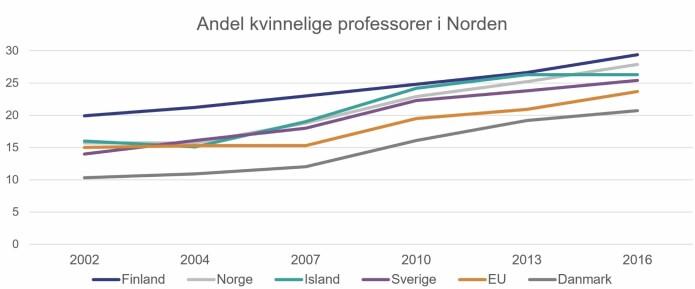 Grafen viser den prosentvise utviklingen i andelen kvinnelige professorer i Norden og gjennomsnittet i EU, i perioden 2002 til 2016.