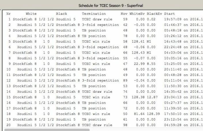 Stockfish leder med 5 seire, 14 remis og 1 tap mot Houdini. (Bilde: TCEC)