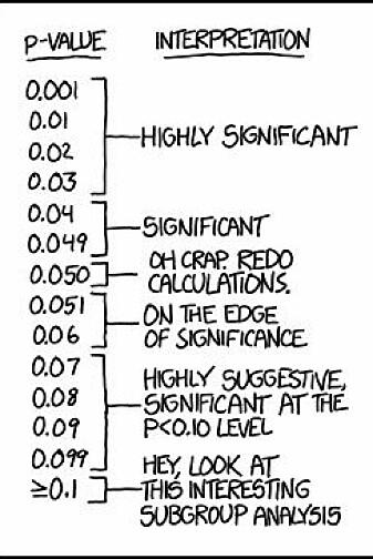 Når forskere ikke kommer under grensen der p-verdien er 0,05, prøver de kanskje å gjøre analysen om igjen, som denne vitsetegningen viser. Eller å lete i undergrupper blant deltakerne for å oppnå signifikante resultater. Kanskje medisinen virker bare for kvinner eller eldre? (Illustrasjon: xkcd.com)