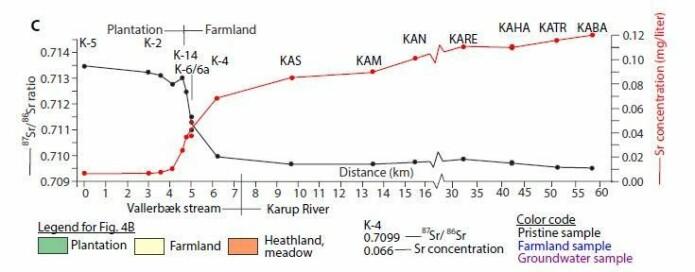 Ifølge den nye studien stiger konsentrasjonen av strontium etter hvert som elven passerer områder der det drives landbruk. Kurven viser at variasjonen i isotoper faller. (Illustrasjon: Thomsen et al.)