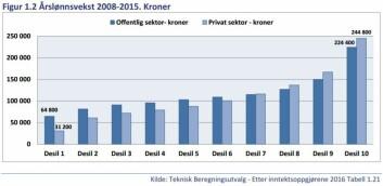 Grafen viser tydelig at de som tjener mest også har fått mest i lønnsøkning. Kolonnene viser lønnsveksten de siste årene for ulike inntektsgrupper. Lyseblå er offentlig sektor, mørkeblå er i privat sektor. (Foto: (Grafikk: Senter for lønnsutvikling))