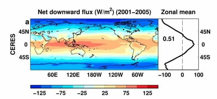 """Slik utveksler Jorda (netto) energi mot verdensrommet. (Fra Allan et al: """"Changes in global net radiative imbalance 1985-2012"""", GRL, 2014)"""