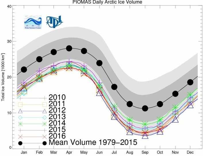 Sjøis-volumet i Arktis. Får vi en ny minimumsnotering for november? (Bilde: PIOMAS, Univ Washington)
