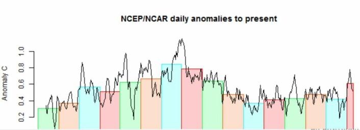 Oj, det var en varm start på november. (Data: NCEP/NCAR)