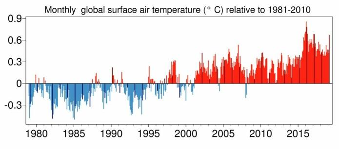 Global temperatur kom på delt andreplass for mars måned hos ECMWF. (Bilde: Copernicus Climate Change Service)