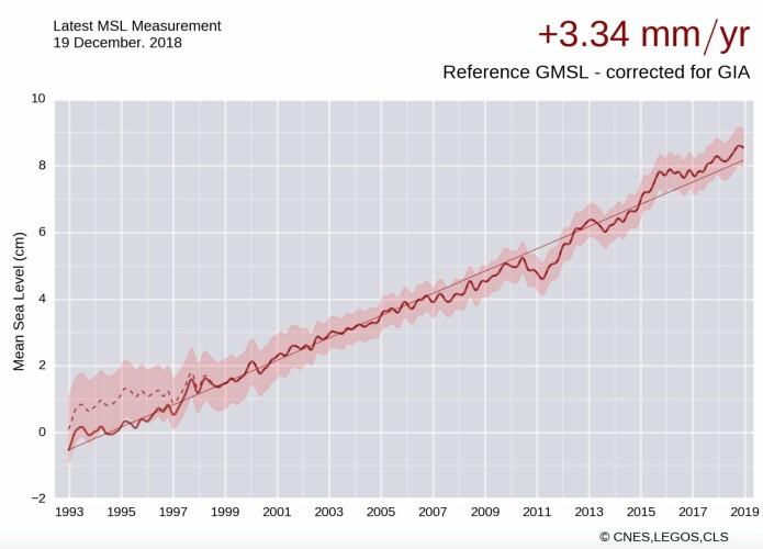 Globalt havnivå, målt med altimetersatellitter. (Bilde: CNES/LEGOS/CLS)