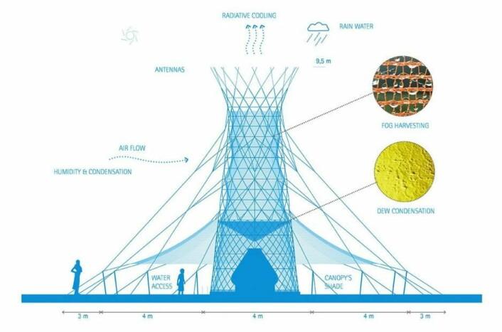 Karina Vissonova nevner «Warka Water» som eksempel på et produkt som har så bærekraftige materialer og en da bærekraftig funksjonsevne som mulig. Det er vanntårn nå etableres i Etiopia. De er designet for å konvertere vann fra kondens i atmosfæren til rent drikkevann. (Foto: Warka Water)