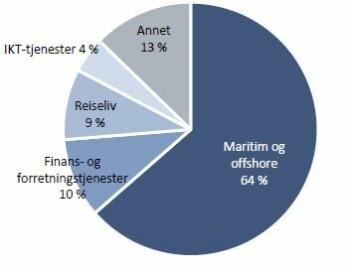 Tjenesteeksport fra Norge fordelt på næringer i 2014. Hele 64 prosent er maritim og offshore sektor, mens finanstjenester står for ti prosent og reiseliv ni prosent. (Foto: (Grafikk: Memon))