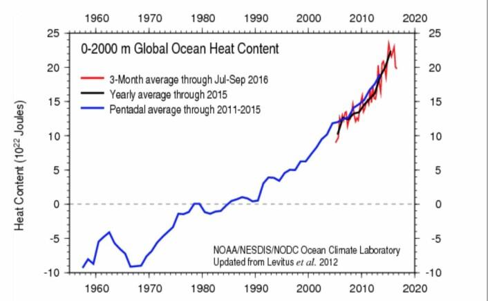 Varmen i havet har avtatt utover året, i samsvar med at El Ninjoen slapp varmen sin. (Bilde: NOAA)