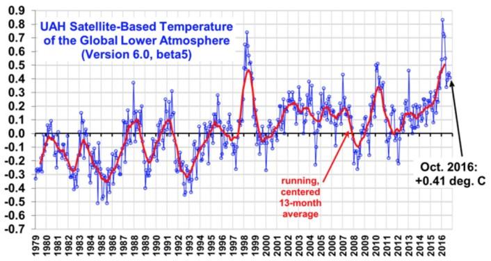 Fortsatt ganske varmt i nedre troposfære, i følge satellittene. (Data: UAH, bilde fra Roy Spencers blogg)