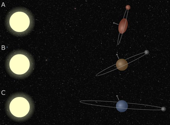 Slik tenker forskerne seg at jordaksen og månebanen har forandret seg. A: Etter sammenstøtet med Theia var jordaksen vridd nesten rett mot sola, og jorda snurret så fort at den ble dradd ut ved ekvator. Månen gikk i bane over jordas ekvator. B: Sola har påvirket banene til jorda og månen. Mye av rotasjonsenergien er borte, og jordaksen er vridd til sin nåværende posisjon. Månen går fortsatt rundt jordas ekvator. C: Tidevannskreftene har presset månen så langt ut at solas tyngdefelt betyr mer enn jordas. Månebanen tippes over i sin nåværende vinkel. (Foto: (Illustrasjon: Arnfinn Christensen, forskning.no, etter original av Sarah T. Stewart.))