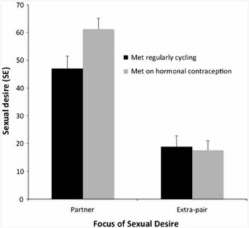 Søylene til venstre viser lyst på partneren (svart: møttes uten hormonprevensjon og grå: møttes med hormonprevensjon). Søylene til høyre viser lyst på andre menn. (Foto: (Kilde: Skjermdump fra studien. K. D. Cobey et al.))