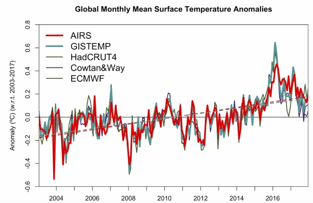 Global temperatur 2003-2017, inkludert den nye serien fra AIRS. (Bilde: Susskind et al, Environ. Res. Lett. 2019)