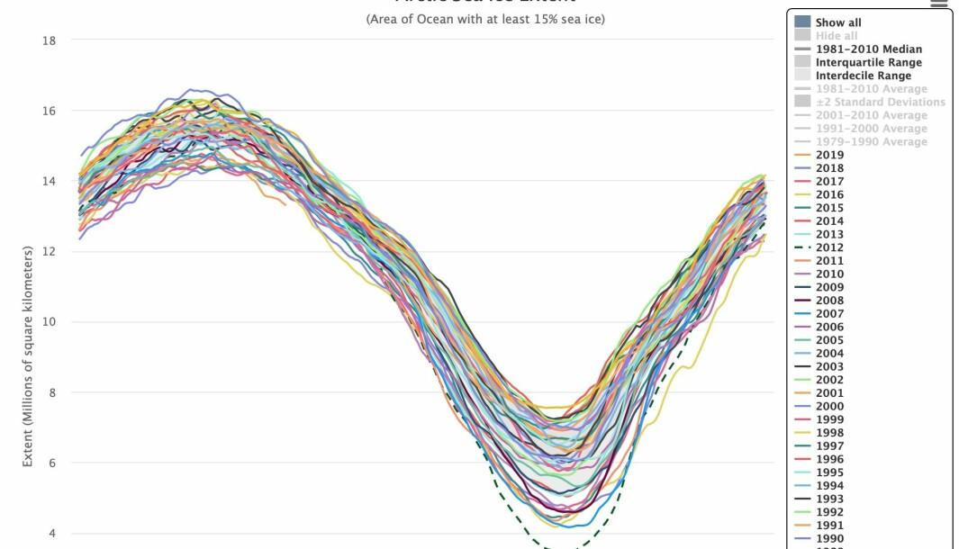 Sjøisens utbredelse i Arktis har vært rekordlav for april så langt. (Bilde: NOAA)